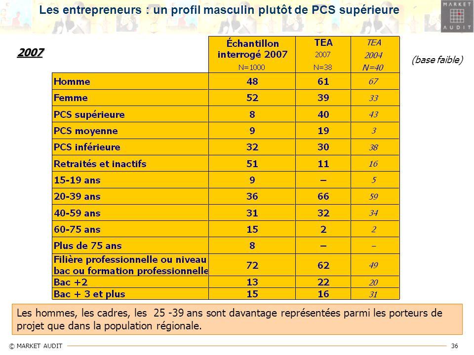 36 © MARKET AUDIT 2007 Les entrepreneurs : un profil masculin plutôt de PCS supérieure (base faible) Les hommes, les cadres, les 25 -39 ans sont davan