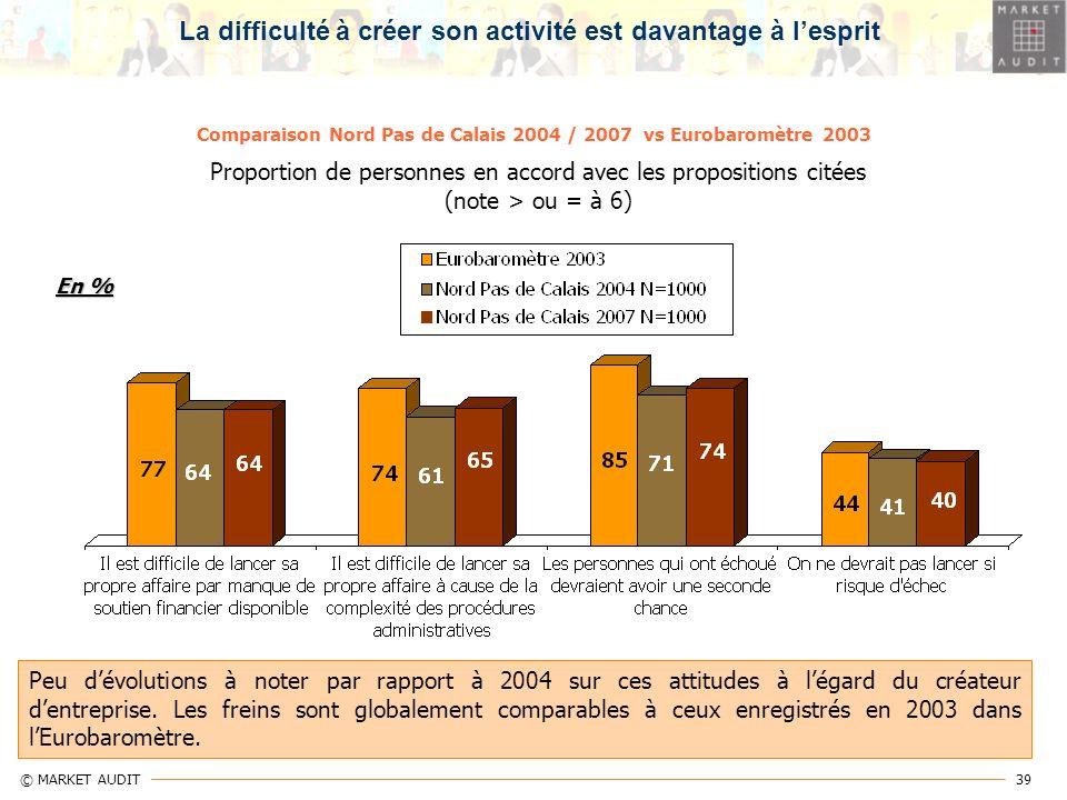 39 © MARKET AUDIT Comparaison Nord Pas de Calais 2004 / 2007 vs Eurobaromètre 2003 Proportion de personnes en accord avec les propositions citées (not