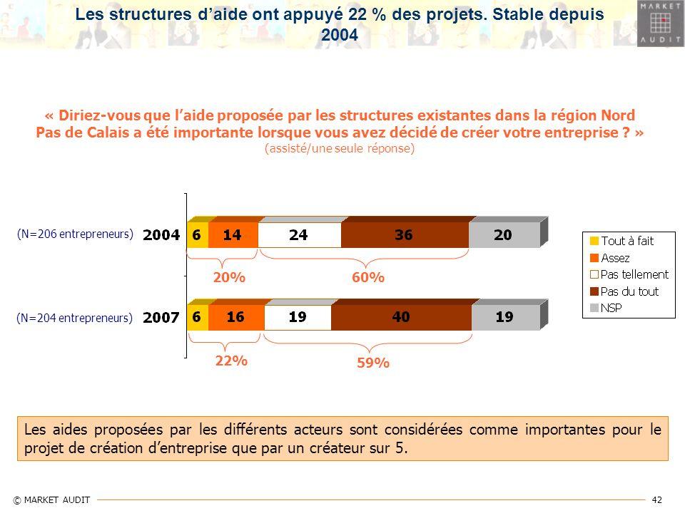 42 © MARKET AUDIT « Diriez-vous que laide proposée par les structures existantes dans la région Nord Pas de Calais a été importante lorsque vous avez