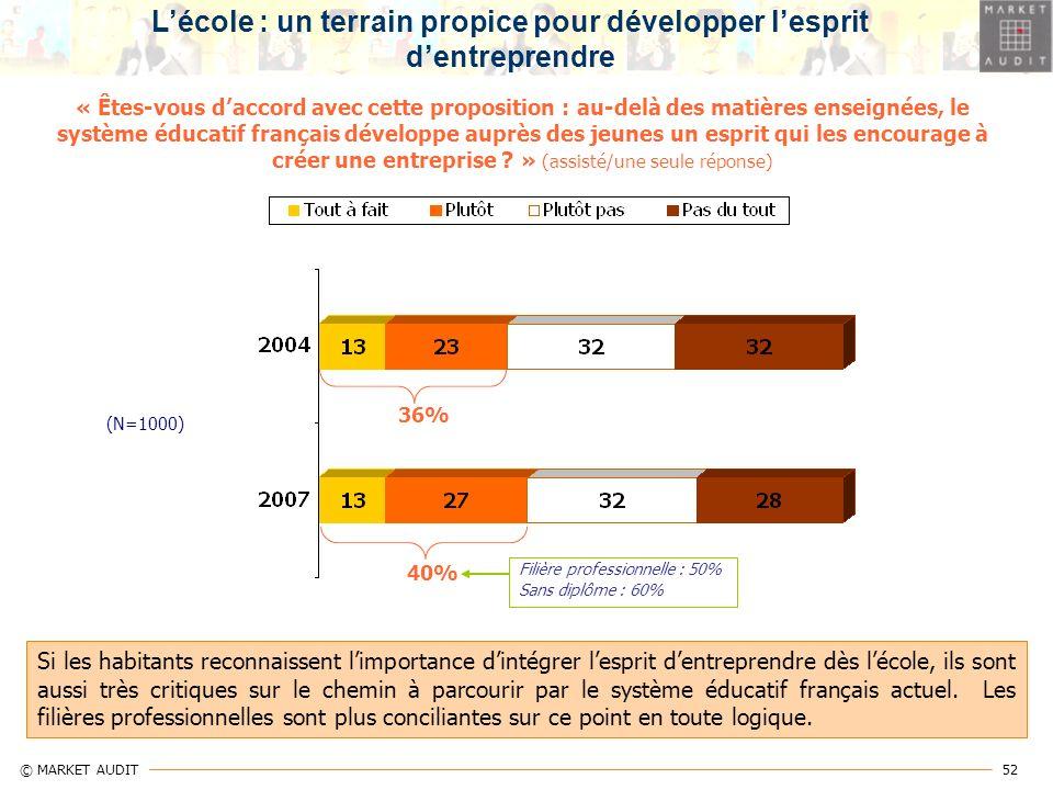 52 © MARKET AUDIT « Êtes-vous daccord avec cette proposition : au-delà des matières enseignées, le système éducatif français développe auprès des jeun