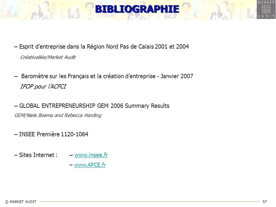 57 © MARKET AUDIT BIBLIOGRAPHIE – Esprit dentreprise dans la Région Nord Pas de Calais 2001 et 2004 Créativallée/Market Audit – Baromètre sur les Fran
