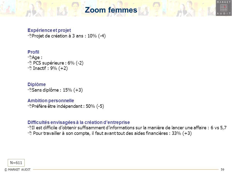 59 © MARKET AUDIT N=611 Zoom femmes Expérience et projet Projet de création à 3 ans : 10% (-4) Profil Age : PCS supérieure : 6% (-2) Inactif : 9% (+2)