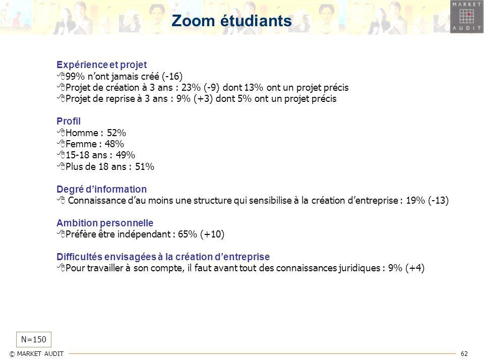 62 © MARKET AUDIT Zoom étudiants N=150 Expérience et projet 99% nont jamais créé (-16) Projet de création à 3 ans : 23% (-9) dont 13% ont un projet pr