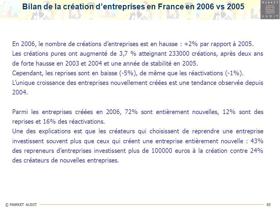 65 © MARKET AUDIT En 2006, le nombre de créations dentreprises est en hausse : +2% par rapport à 2005. Les créations pures ont augmenté de 3,7 % attei