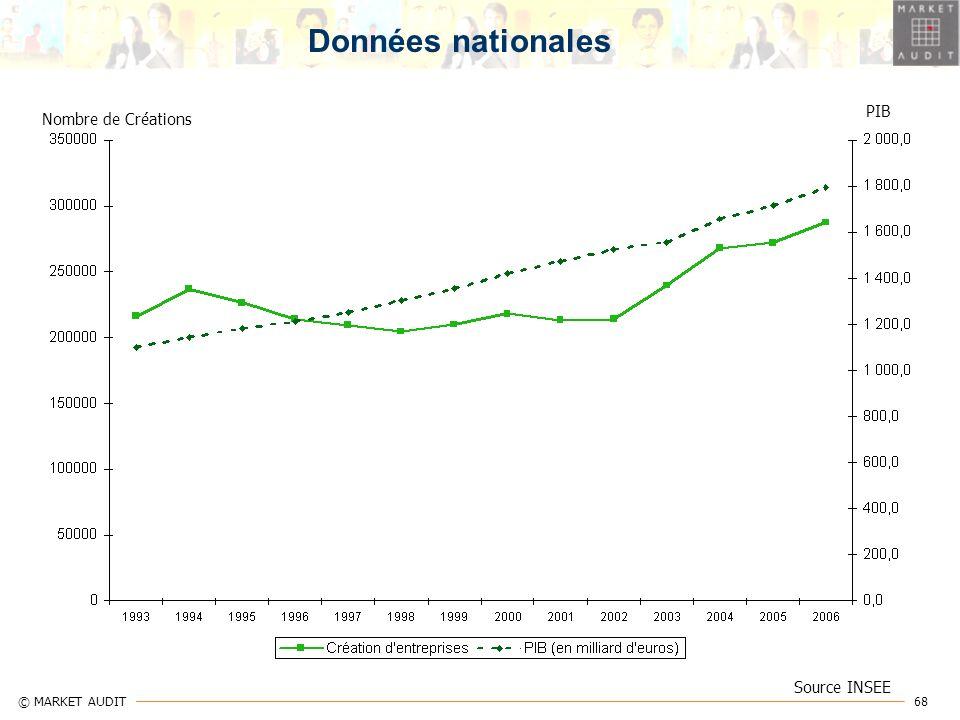 68 © MARKET AUDIT Source INSEE Nombre de Créations PIB Données nationales