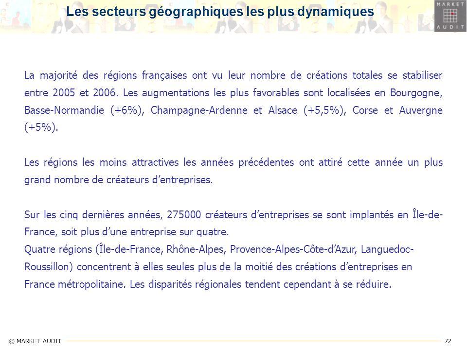 72 © MARKET AUDIT La majorité des régions françaises ont vu leur nombre de créations totales se stabiliser entre 2005 et 2006. Les augmentations les p