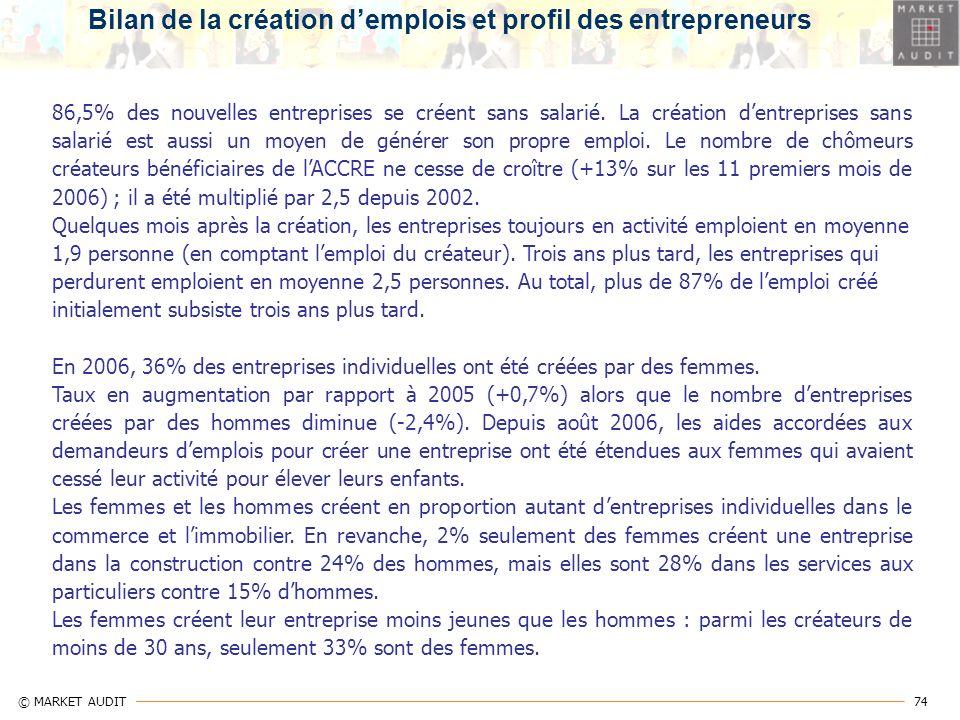 74 © MARKET AUDIT 86,5% des nouvelles entreprises se créent sans salarié. La création dentreprises sans salarié est aussi un moyen de générer son prop