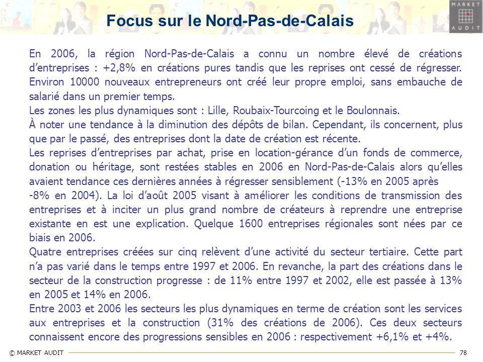 78 © MARKET AUDIT En 2006, la région Nord-Pas-de-Calais a connu un nombre élevé de créations dentreprises : +2,8% en créations pures tandis que les re