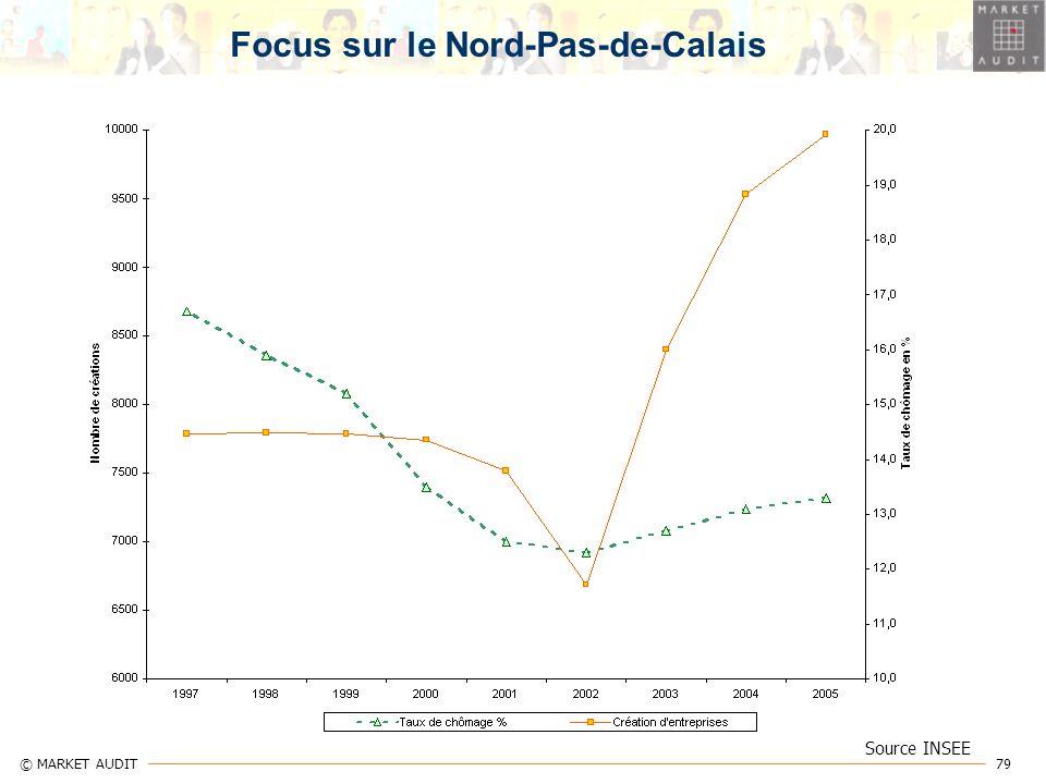 79 © MARKET AUDIT Source INSEE Focus sur le Nord-Pas-de-Calais