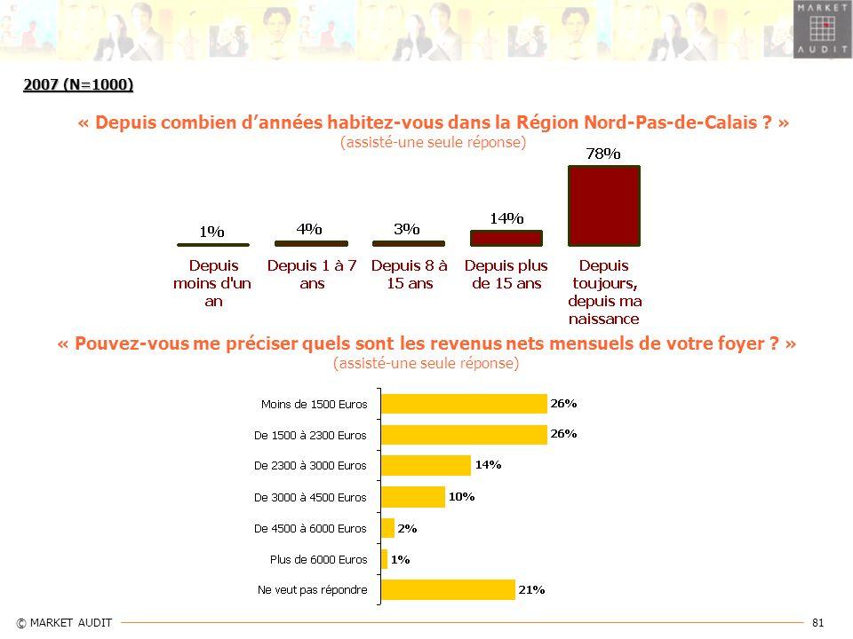 81 © MARKET AUDIT « Depuis combien dannées habitez-vous dans la Région Nord-Pas-de-Calais ? » (assisté-une seule réponse) « Pouvez-vous me préciser qu