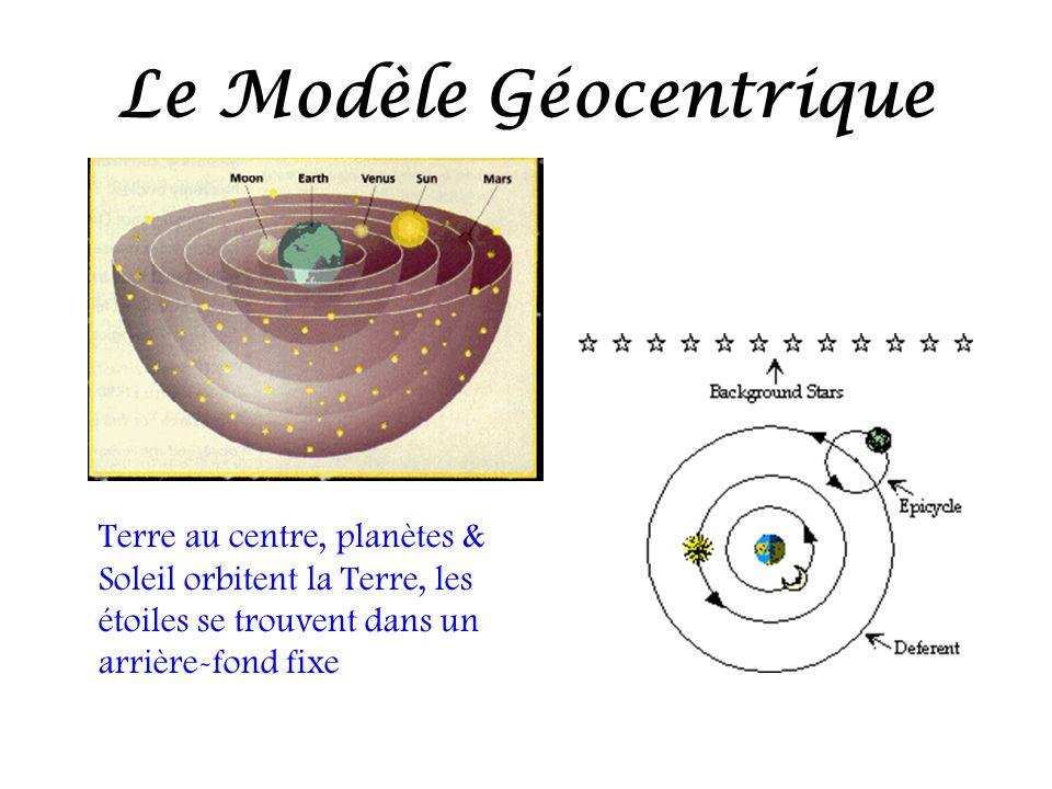 Le Modèle Géocentrique Terre au centre, planètes & Soleil orbitent la Terre, les étoiles se trouvent dans un arrière-fond fixe