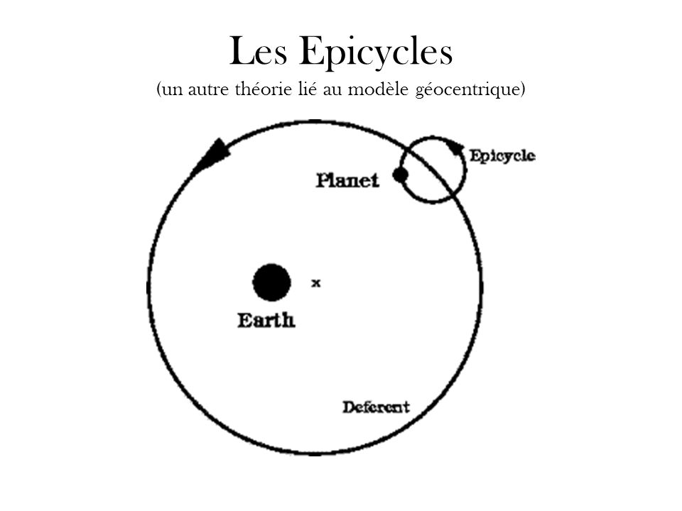 Les Epicycles (un autre théorie lié au modèle géocentrique)