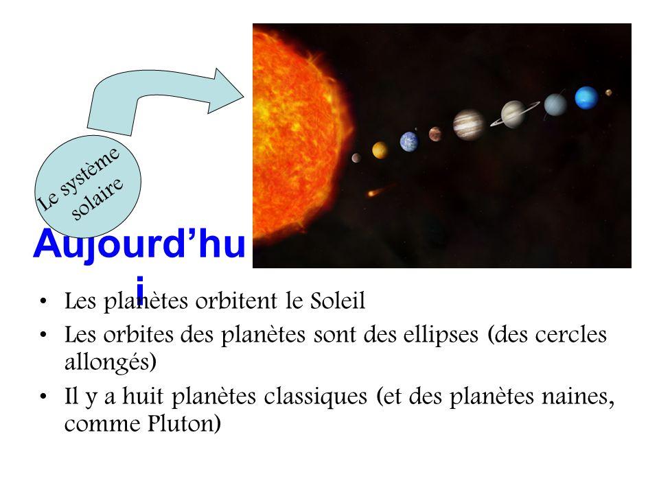 Aujourdhu i Les planètes orbitent le Soleil Les orbites des planètes sont des ellipses (des cercles allongés) Il y a huit planètes classiques (et des