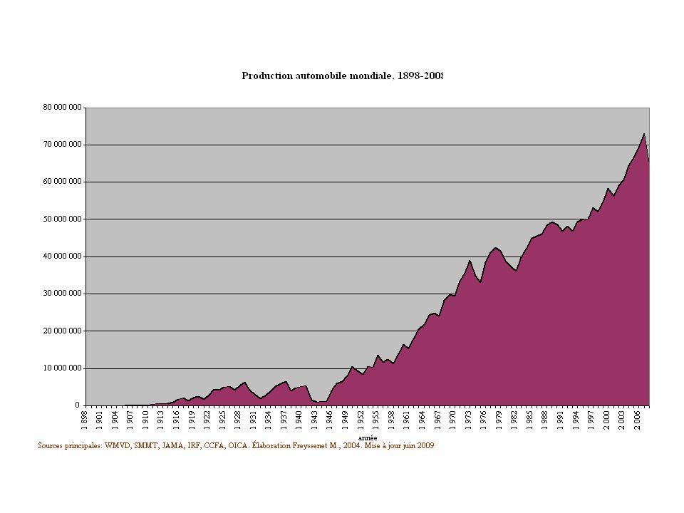 Est-il utile de comparer les crises.Et lesquels: 1929, 1974, 1991, 2000, 2008 .