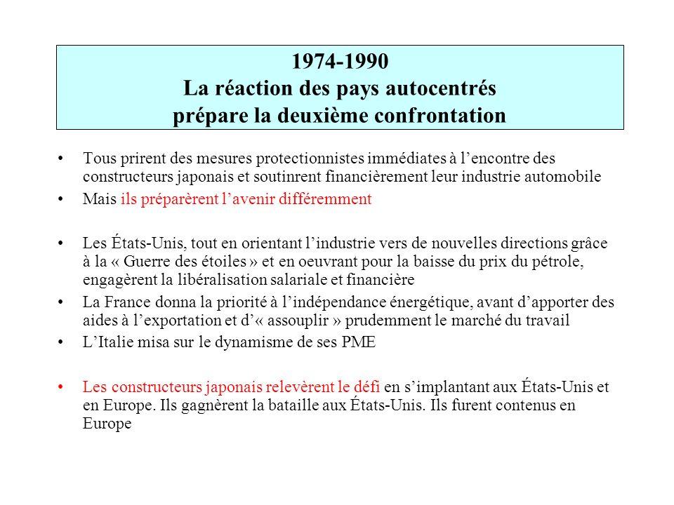 1974-1990 La réaction des pays autocentrés prépare la deuxième confrontation Tous prirent des mesures protectionnistes immédiates à lencontre des cons