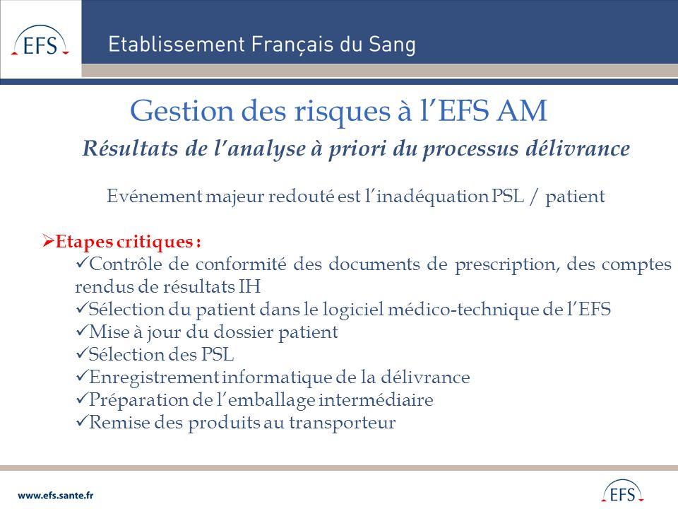 Gestion des risques à lEFS AM Résultats de lanalyse à priori du processus délivrance Evénement majeur redouté est linadéquation PSL / patient Etapes c