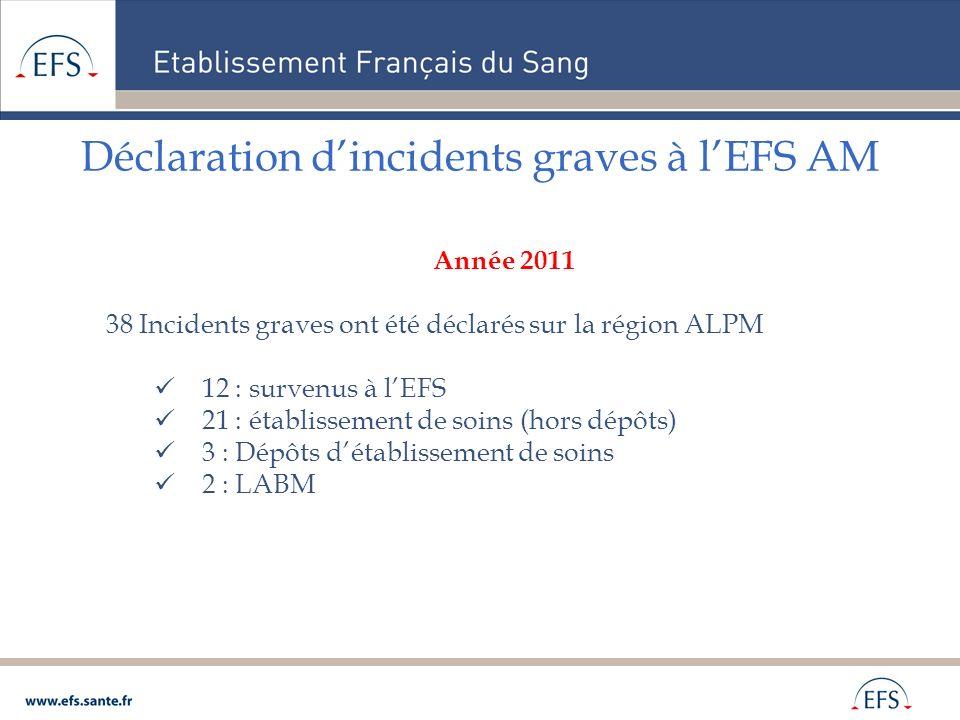 Déclaration dincidents graves à lEFS AM Année 2011 38 Incidents graves ont été déclarés sur la région ALPM 12 : survenus à lEFS 21 : établissement de