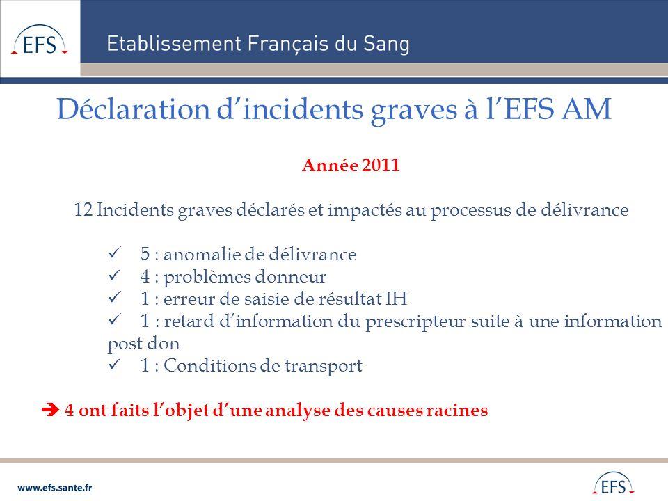 Déclaration dincidents graves à lEFS AM Année 2011 12 Incidents graves déclarés et impactés au processus de délivrance 5 : anomalie de délivrance 4 :