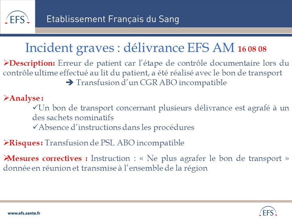 Incident graves : délivrance EFS AM 16 08 08 Description: Erreur de patient car létape de contrôle documentaire lors du contrôle ultime effectué au li
