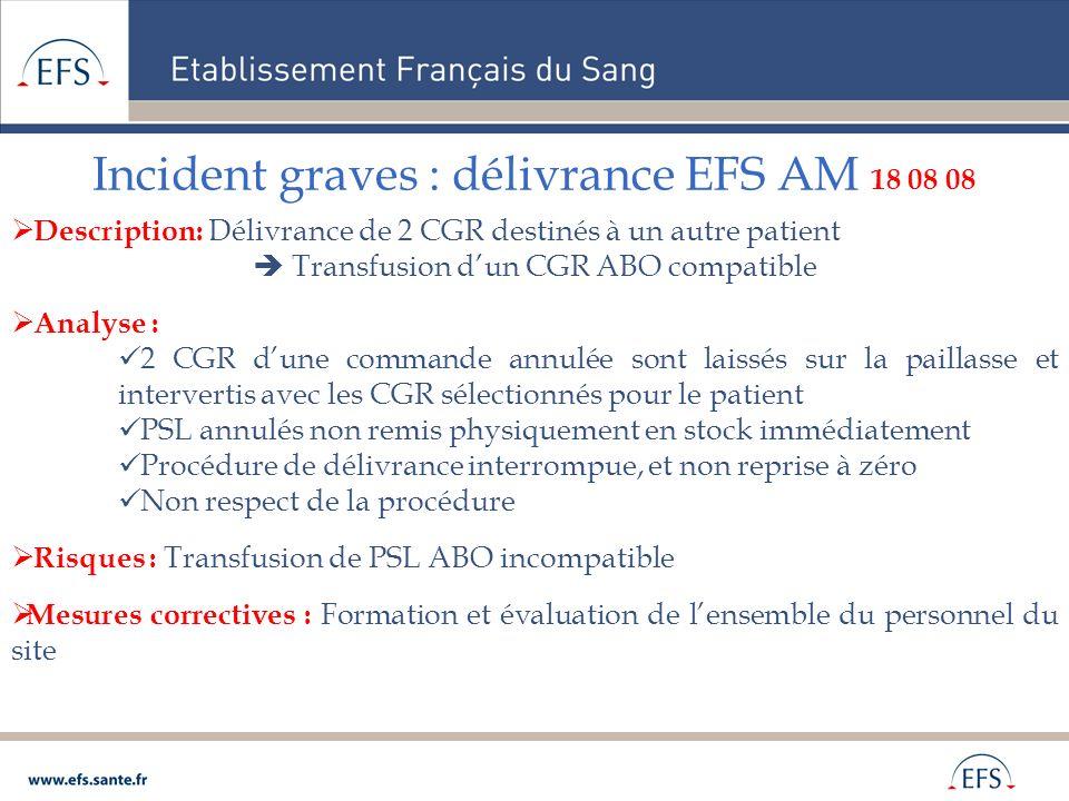 Incident graves : délivrance EFS AM 18 08 08 Description: Délivrance de 2 CGR destinés à un autre patient Transfusion dun CGR ABO compatible Analyse :