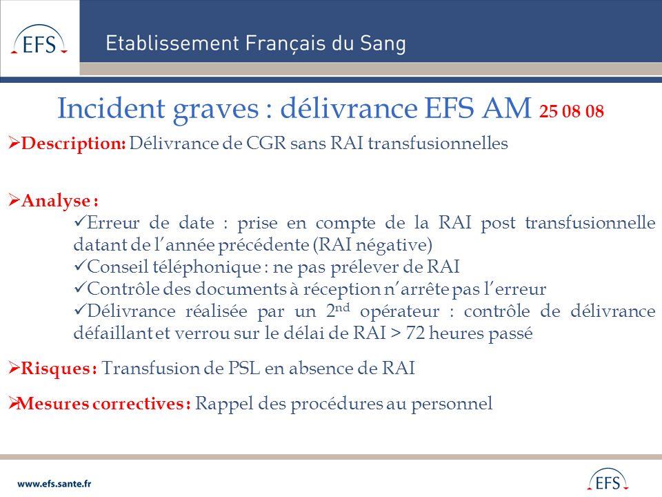 Incident graves : délivrance EFS AM 25 08 08 Description: Délivrance de CGR sans RAI transfusionnelles Analyse : Erreur de date : prise en compte de l