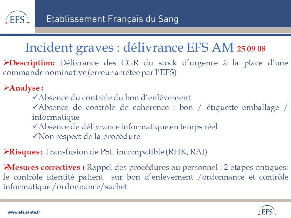 Incident graves : délivrance EFS AM 25 09 08 Description: Délivrance des CGR du stock durgence à la place dune commande nominative (erreur arrêtée par