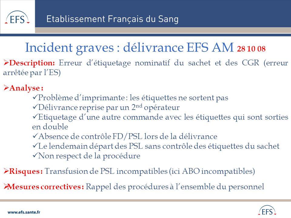 Incident graves : délivrance EFS AM 28 10 08 Description: Erreur détiquetage nominatif du sachet et des CGR (erreur arrêtée par lES) Analyse : Problèm