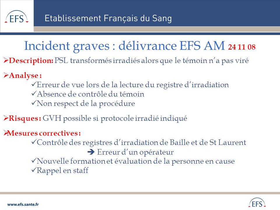 Incident graves : délivrance EFS AM 24 11 08 Description: PSL transformés irradiés alors que le témoin na pas viré Analyse : Erreur de vue lors de la