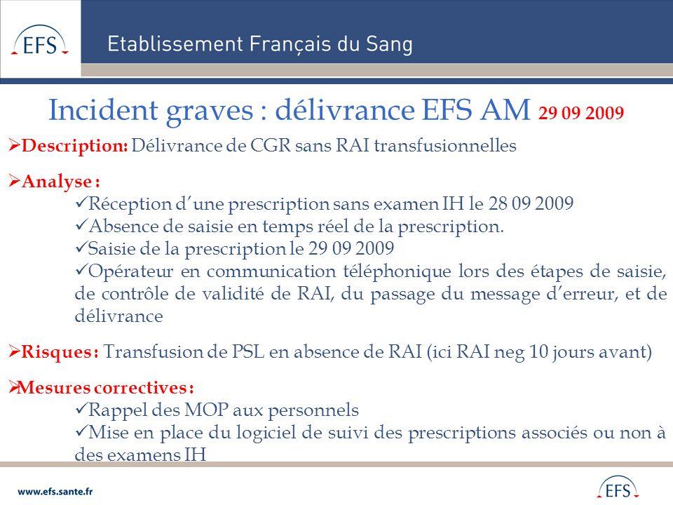 Incident graves : délivrance EFS AM 29 09 2009 Description: Délivrance de CGR sans RAI transfusionnelles Analyse : Réception dune prescription sans ex