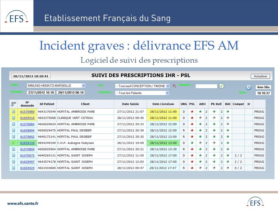 Incident graves : délivrance EFS AM Logiciel de suivi des prescriptions