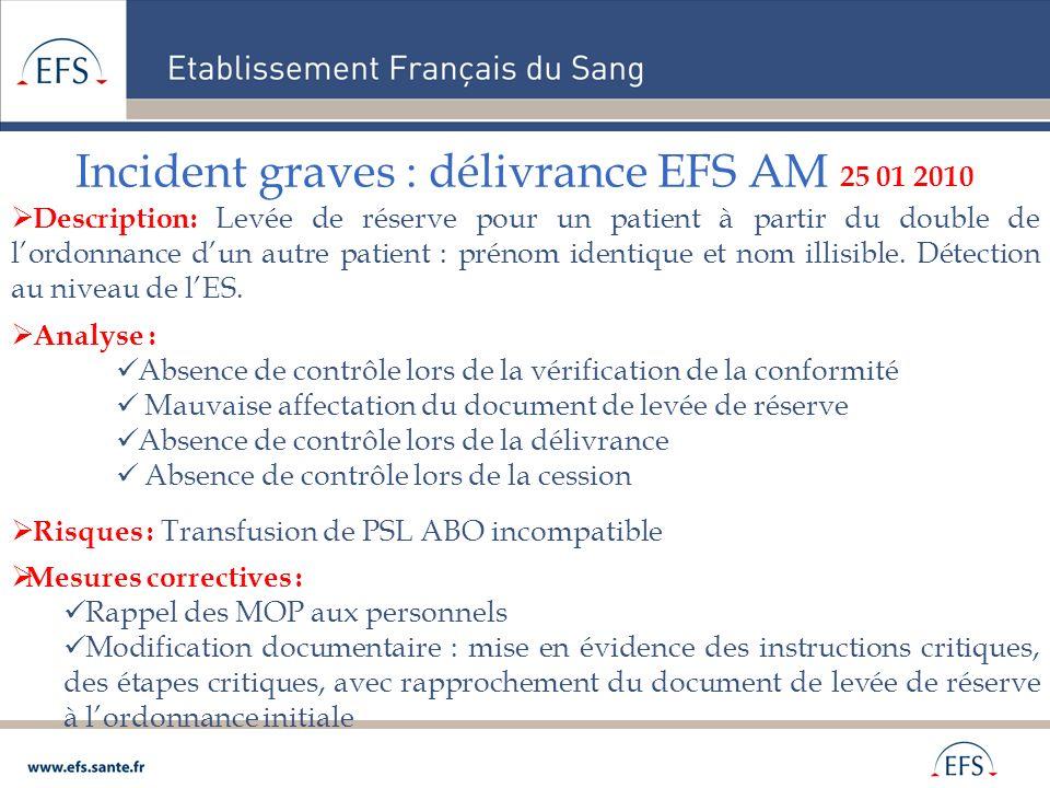 Incident graves : délivrance EFS AM 25 01 2010 Description: Levée de réserve pour un patient à partir du double de lordonnance dun autre patient : pré