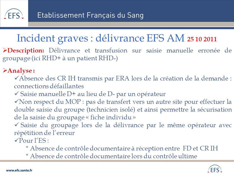 Incident graves : délivrance EFS AM 25 10 2011 Description: Délivrance et transfusion sur saisie manuelle erronée de groupage (ici RHD+ à un patient R