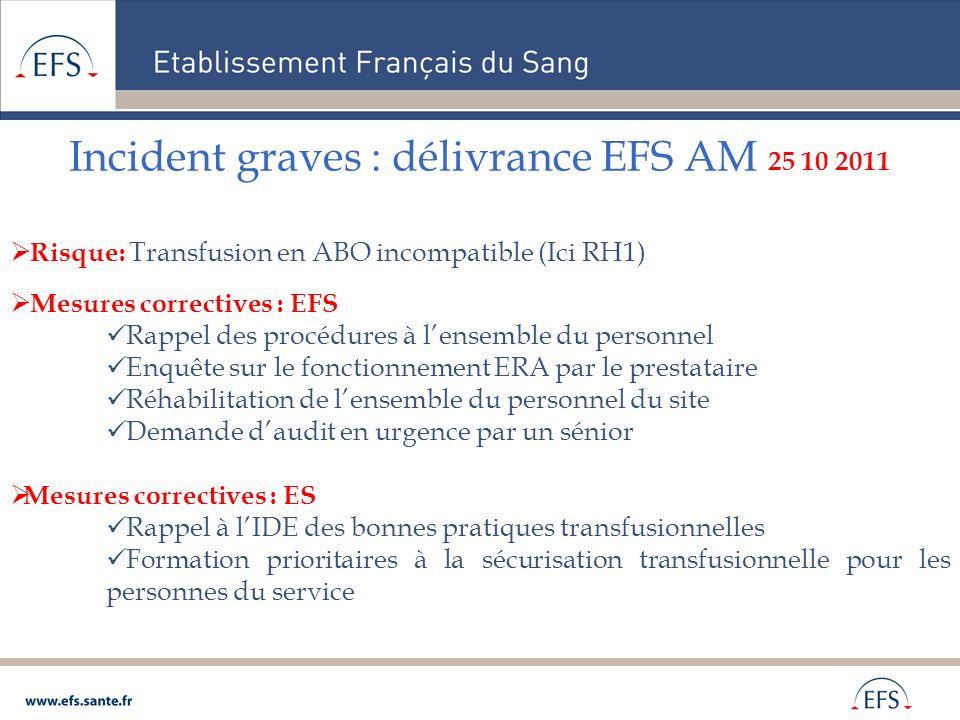 Incident graves : délivrance EFS AM 25 10 2011 Risque: Transfusion en ABO incompatible (Ici RH1) Mesures correctives : EFS Rappel des procédures à len