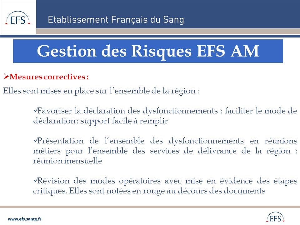 Gestion des Risques EFS AM Mesures correctives : Elles sont mises en place sur lensemble de la région : Favoriser la déclaration des dysfonctionnement