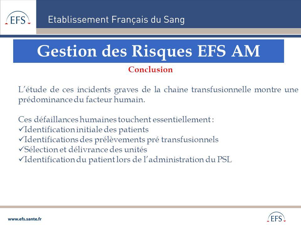 Gestion des Risques EFS AM Conclusion Létude de ces incidents graves de la chaine transfusionnelle montre une prédominance du facteur humain. Ces défa