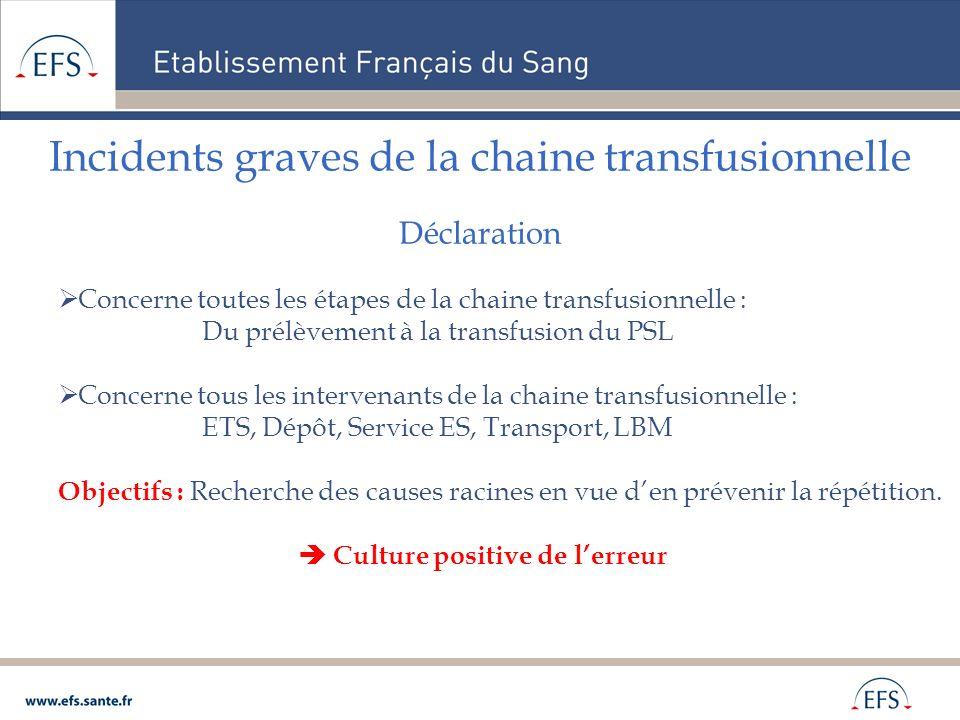 Incidents graves de la chaine transfusionnelle Déclaration Concerne toutes les étapes de la chaine transfusionnelle : Du prélèvement à la transfusion