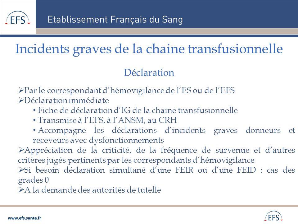 Incidents graves de la chaine transfusionnelle Déclaration Par le correspondant dhémovigilance de lES ou de lEFS Déclaration immédiate Fiche de déclar