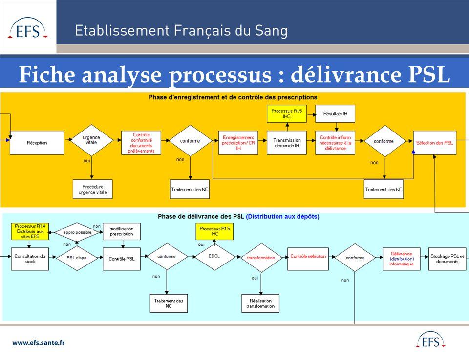 Fiche analyse processus : délivrance PSL