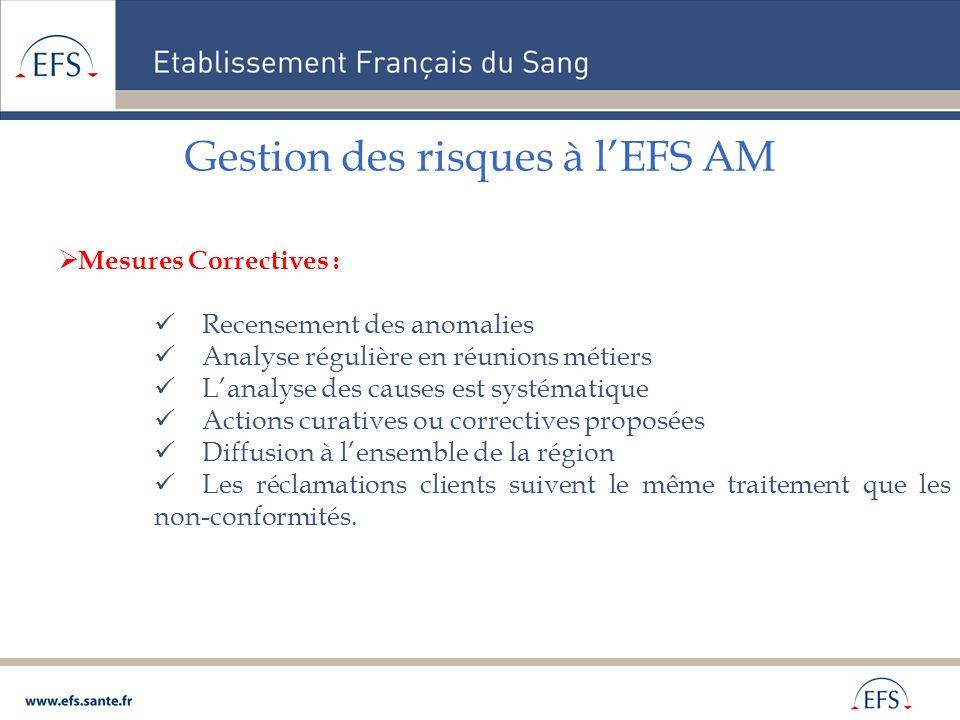 Gestion des risques à lEFS AM Mesures Correctives : Recensement des anomalies Analyse régulière en réunions métiers Lanalyse des causes est systématiq