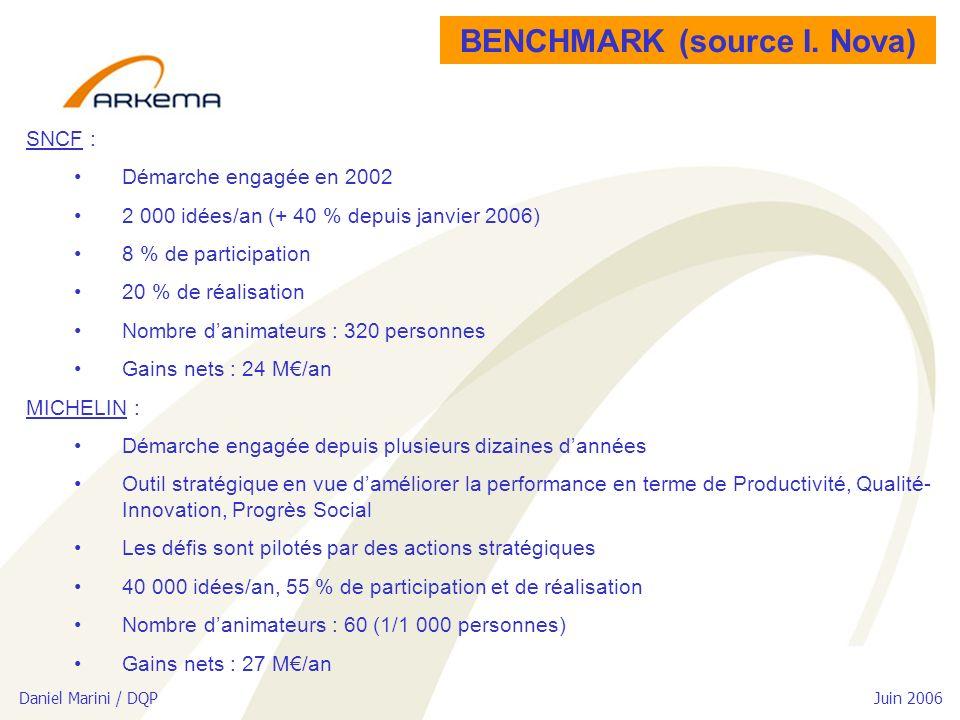 Daniel Marini / DQP Juin 2006 BENCHMARK (source I. Nova) SNCF : Démarche engagée en 2002 2 000 idées/an (+ 40 % depuis janvier 2006) 8 % de participat