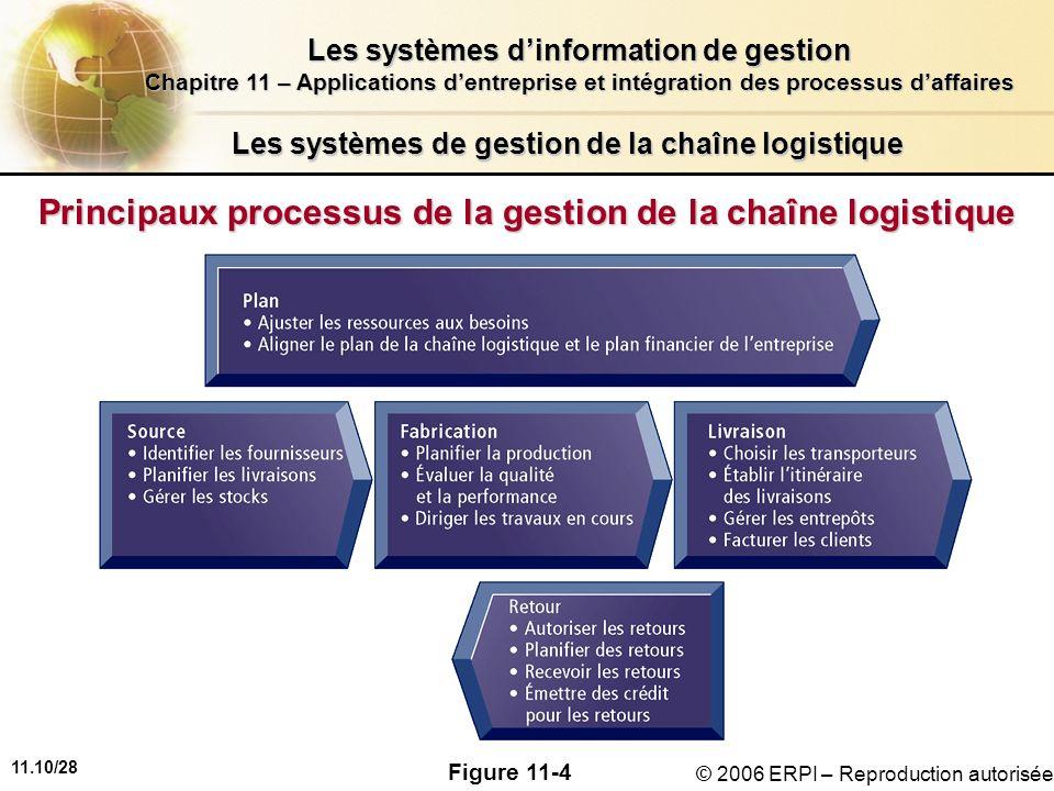 11.10/28 Les systèmes dinformation de gestion Chapitre 11 – Applications dentreprise et intégration des processus daffaires © 2006 ERPI – Reproduction