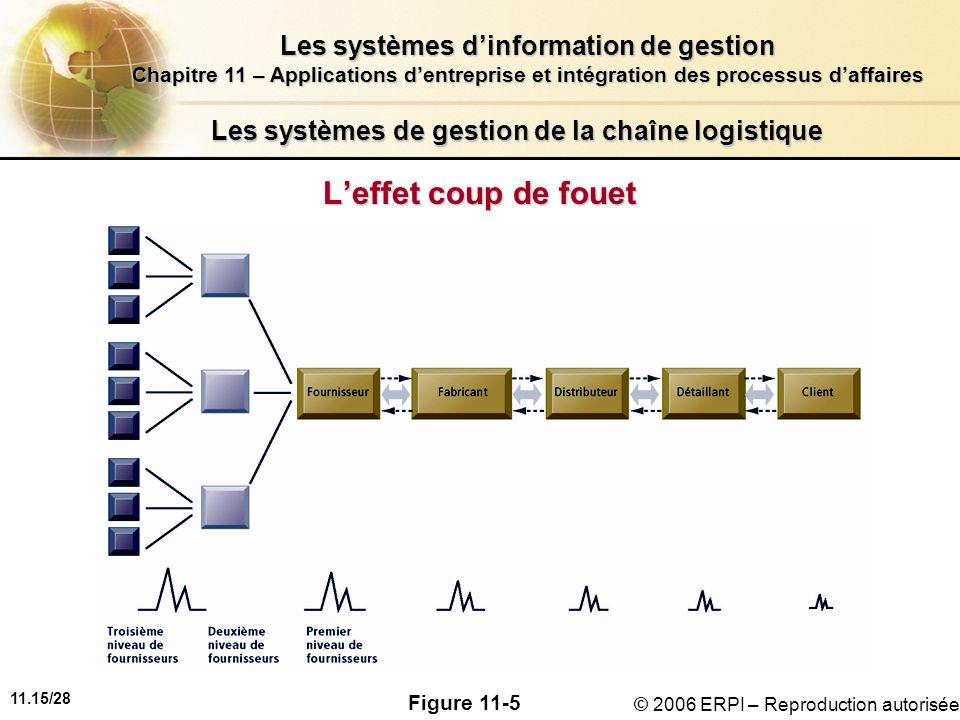 11.15/28 Les systèmes dinformation de gestion Chapitre 11 – Applications dentreprise et intégration des processus daffaires © 2006 ERPI – Reproduction