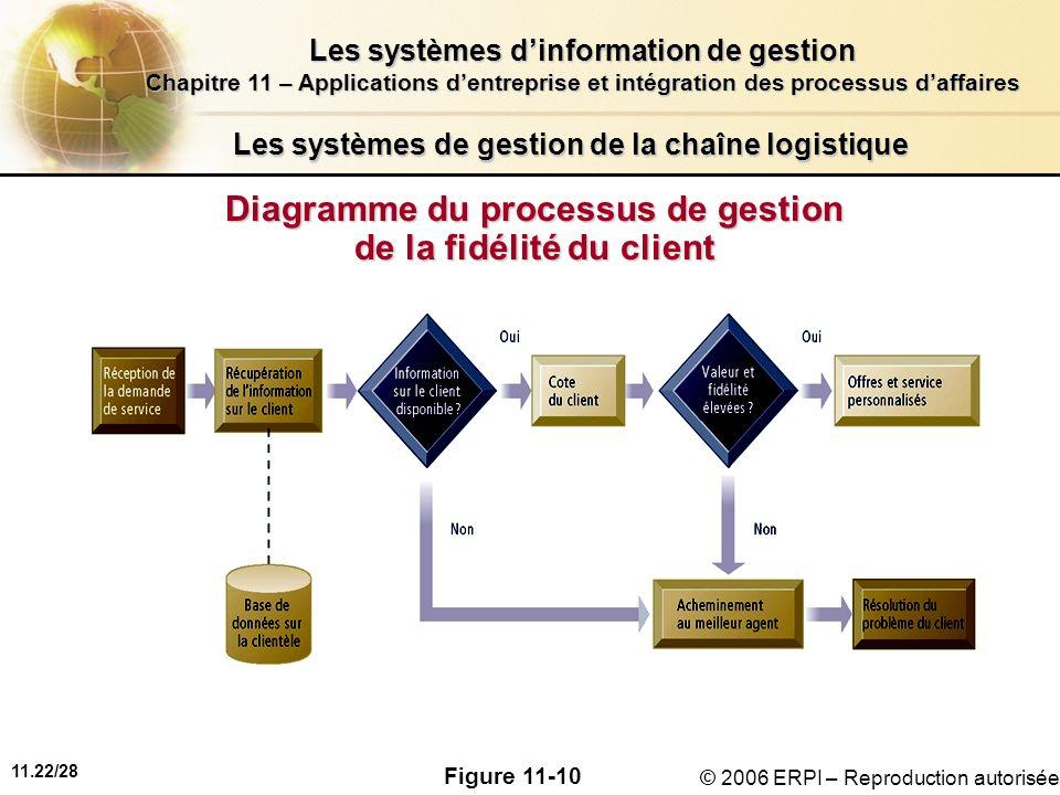 11.22/28 Les systèmes dinformation de gestion Chapitre 11 – Applications dentreprise et intégration des processus daffaires © 2006 ERPI – Reproduction