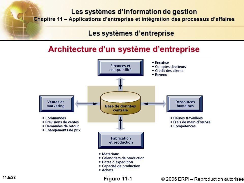 11.5/28 Les systèmes dinformation de gestion Chapitre 11 – Applications dentreprise et intégration des processus daffaires © 2006 ERPI – Reproduction