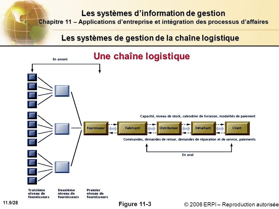 11.9/28 Les systèmes dinformation de gestion Chapitre 11 – Applications dentreprise et intégration des processus daffaires © 2006 ERPI – Reproduction