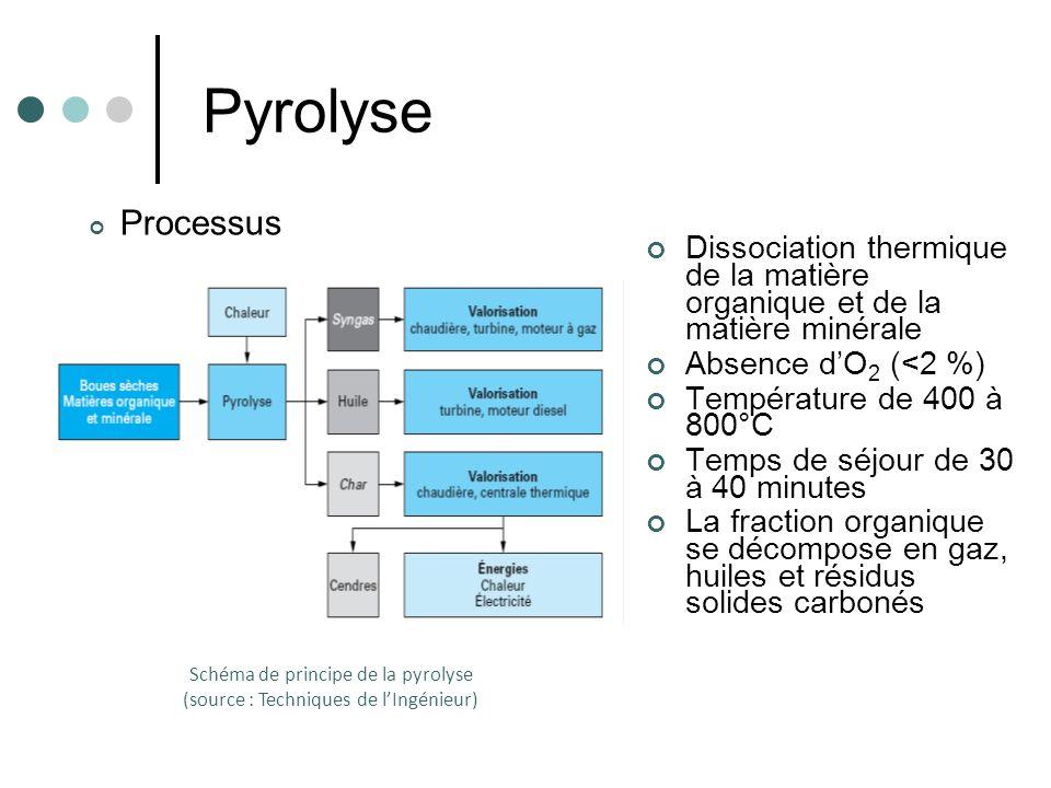 Pyrolyse Dissociation thermique de la matière organique et de la matière minérale Absence dO 2 (<2 %) Température de 400 à 800°C Temps de séjour de 30