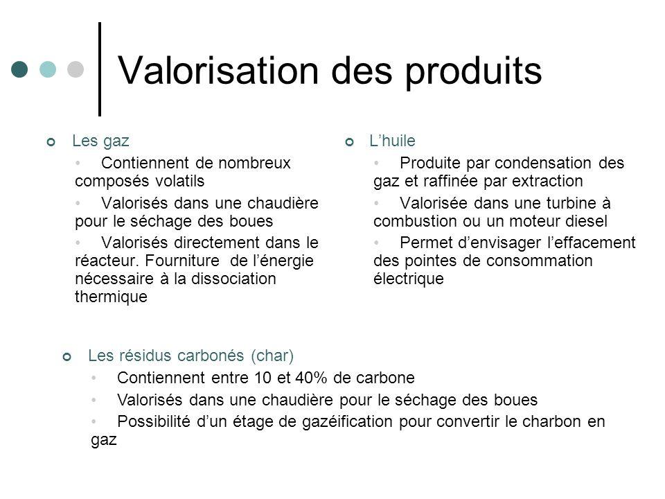 Valorisation des produits Les gaz Contiennent de nombreux composés volatils Valorisés dans une chaudière pour le séchage des boues Valorisés directeme