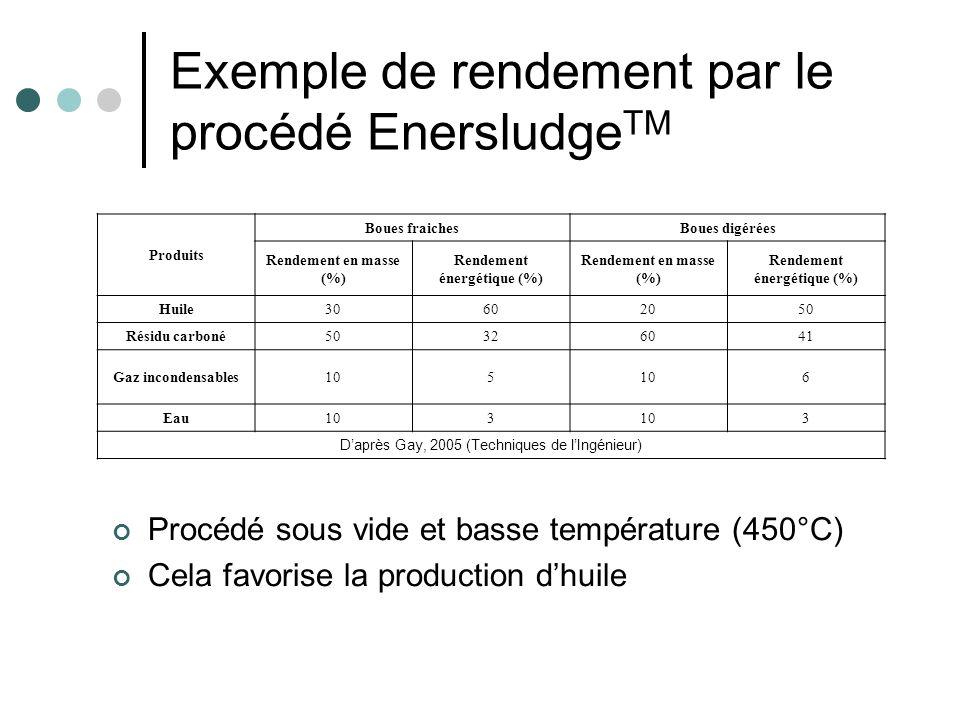 Exemple de rendement par le procédé Enersludge TM Procédé sous vide et basse température (450°C) Cela favorise la production dhuile Produits Boues fra