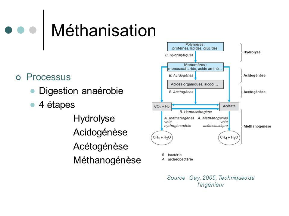 Méthanisation Deux sous-produits Digestat Biogaz Boues méthanisées Teneur en matière organique Origine