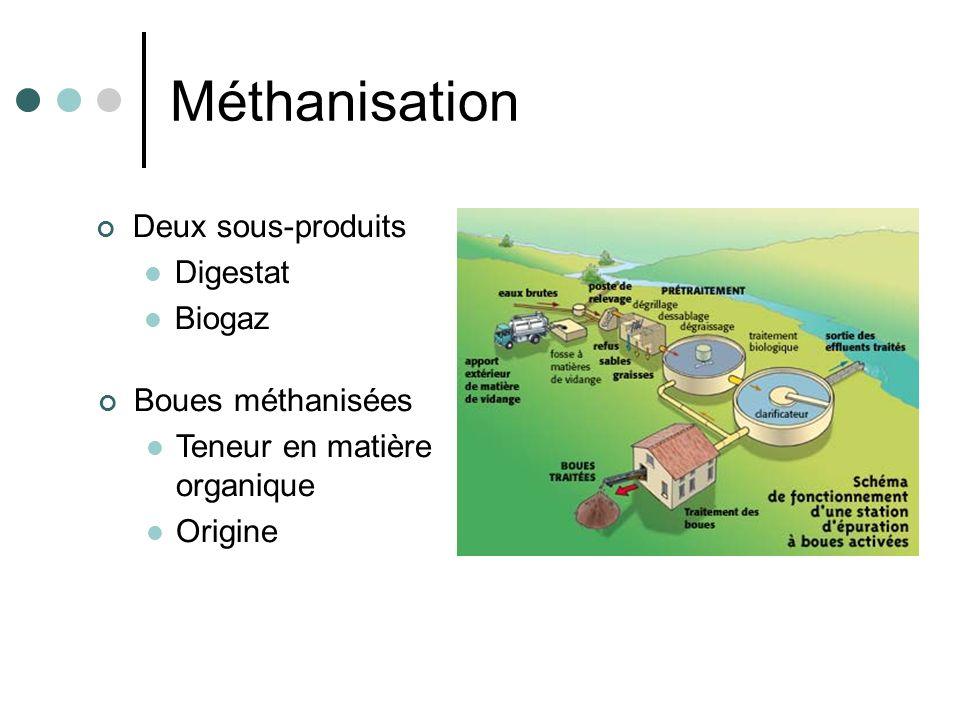 Exemple de rendement par le procédé Enersludge TM Procédé sous vide et basse température (450°C) Cela favorise la production dhuile Produits Boues fraichesBoues digérées Rendement en masse (%) Rendement énergétique (%) Rendement en masse (%) Rendement énergétique (%) Huile30602050 Résidu carboné50326041 Gaz incondensables105 6 Eau103 3 Daprès Gay, 2005 (Techniques de lIngénieur)